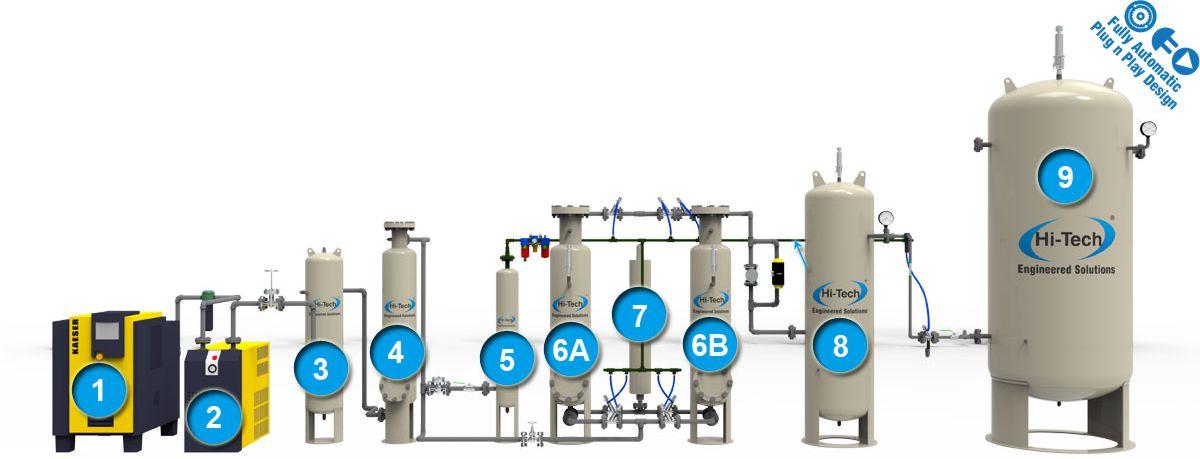 how works nitrogen