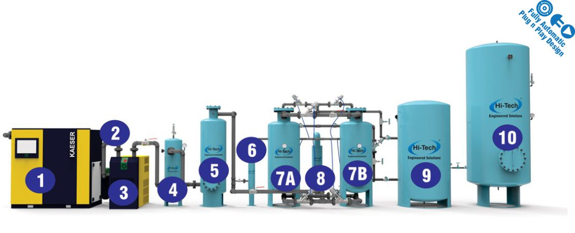 How 95% Pure Oxygen Generator Works - Onsite Gas Generation Systems